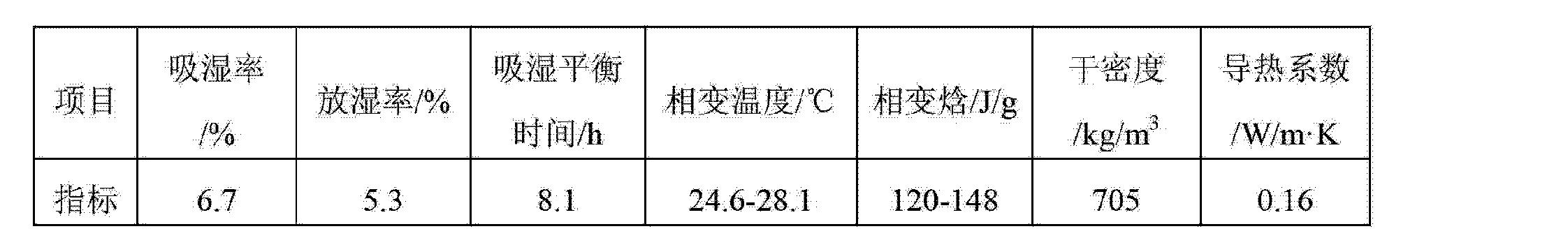 Figure CN103274718AD00092