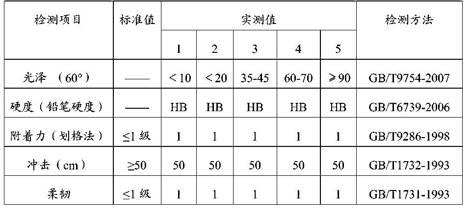 Figure CN104845501AD00091