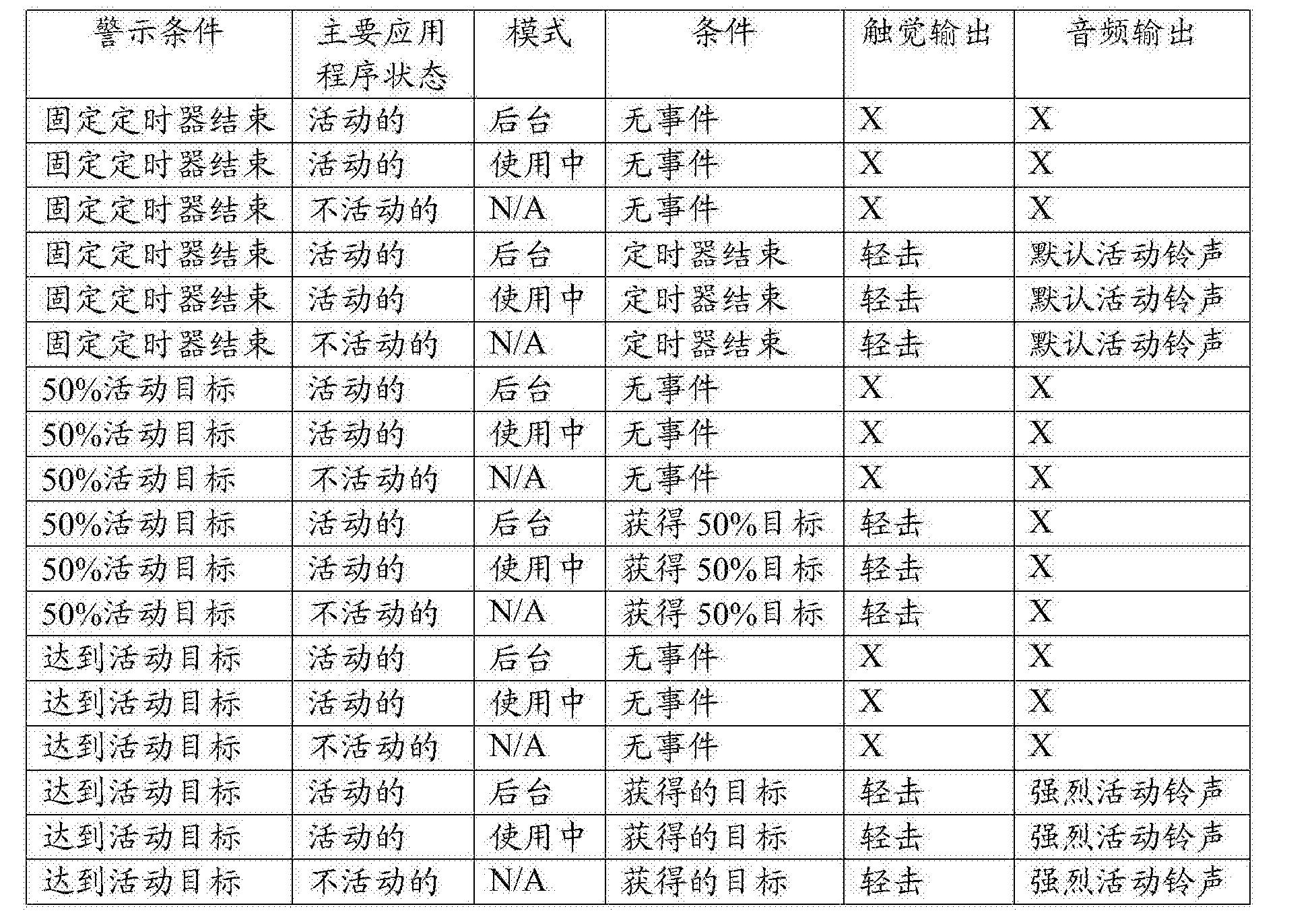 Figure CN106575230AD00741