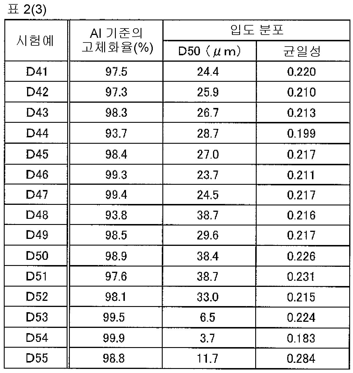Figure 112015078102705-pct00018