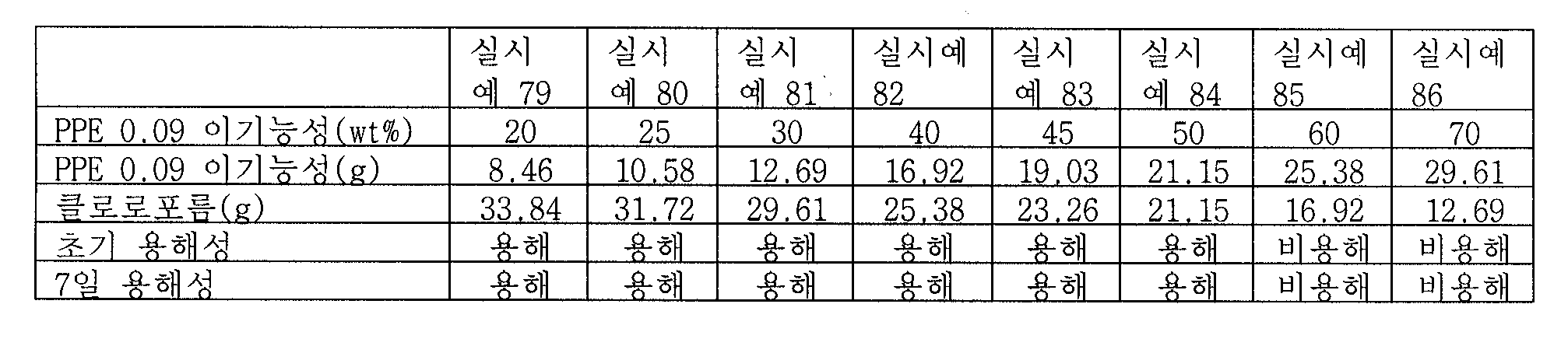 Figure 112009046791011-pct00026