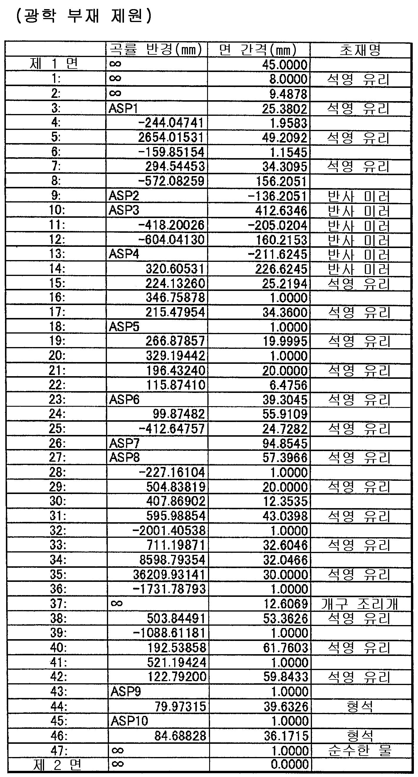 Figure 112015022032357-pat00016