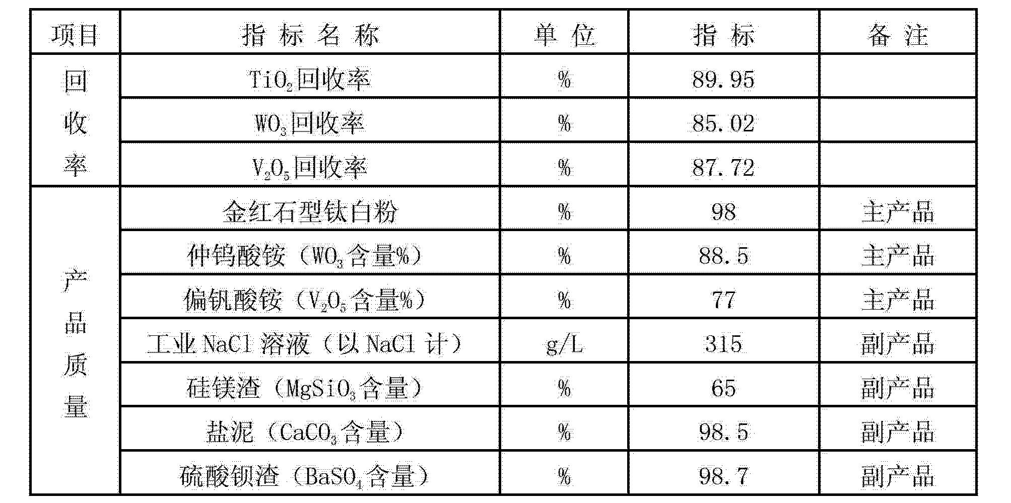 Figure CN102936039AD00111