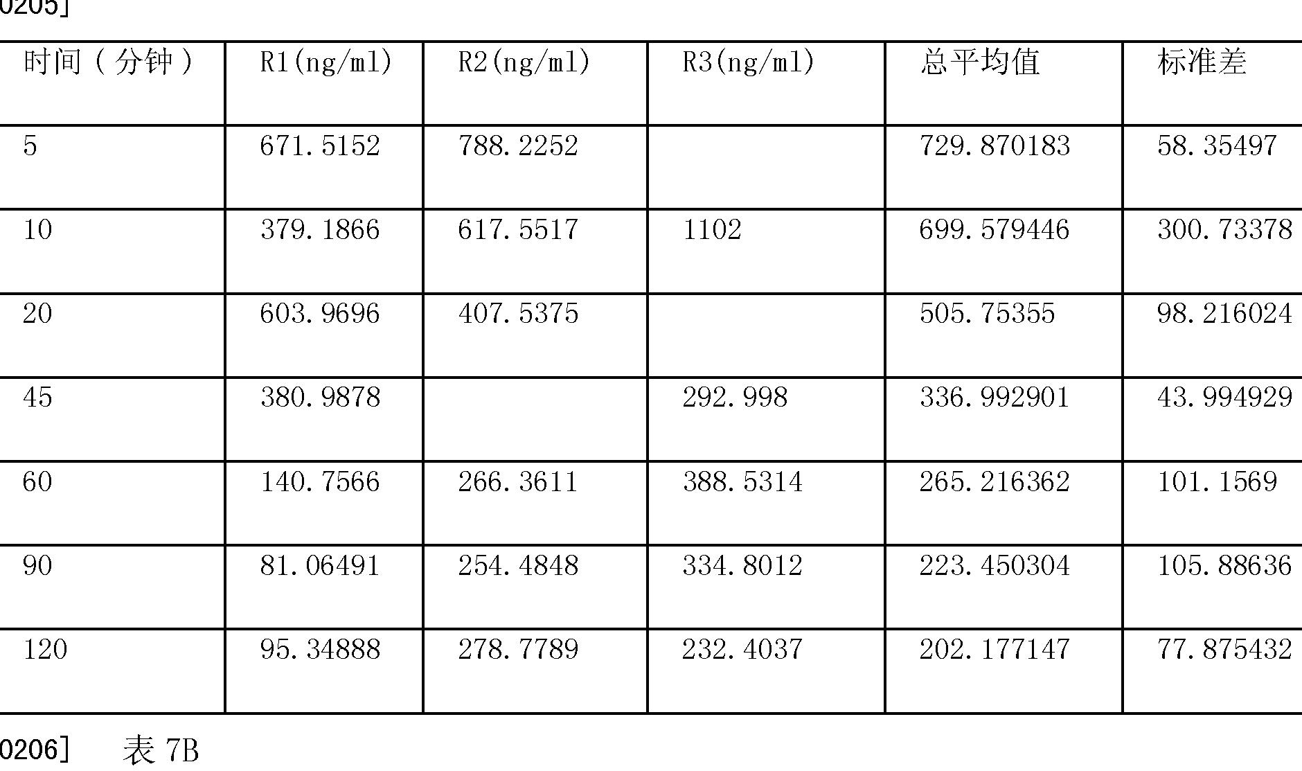 Figure CN101378735BD00212