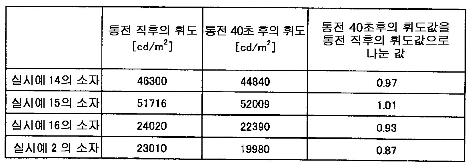 Figure 112008027807398-pct00087