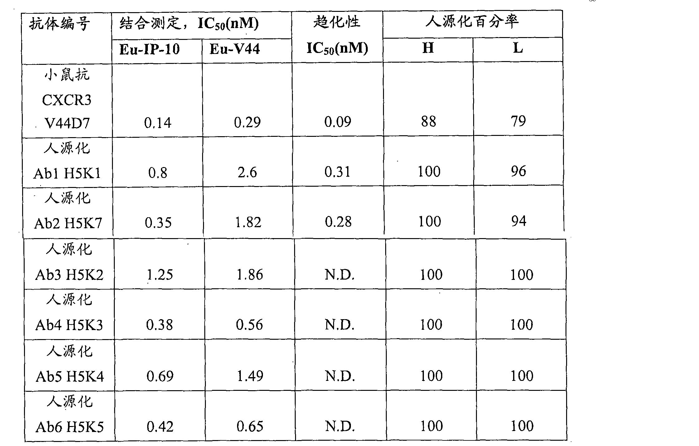Figure CN101796073BD00151