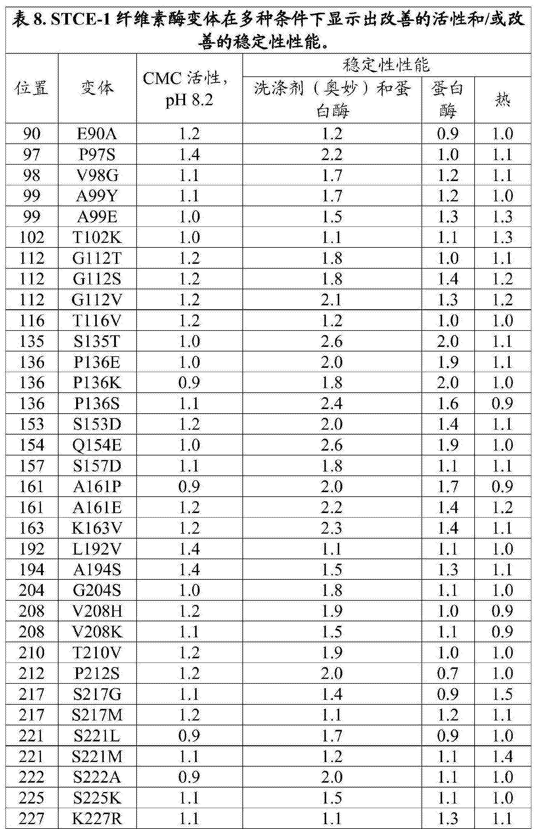 Figure CN108699543AD00461