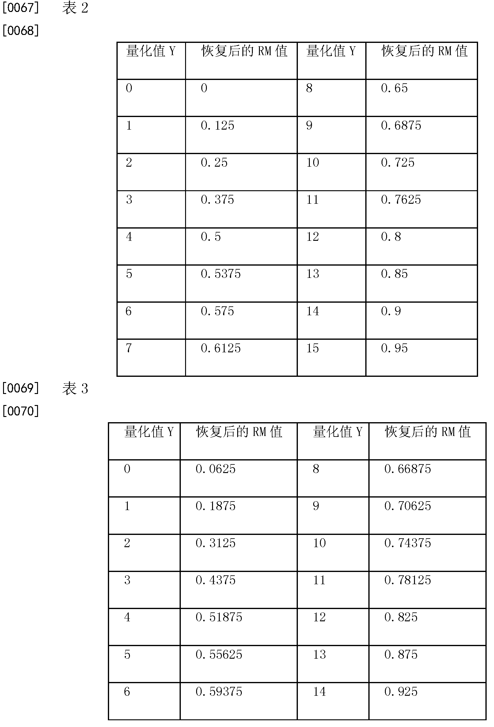 Figure CN102065436BD00102