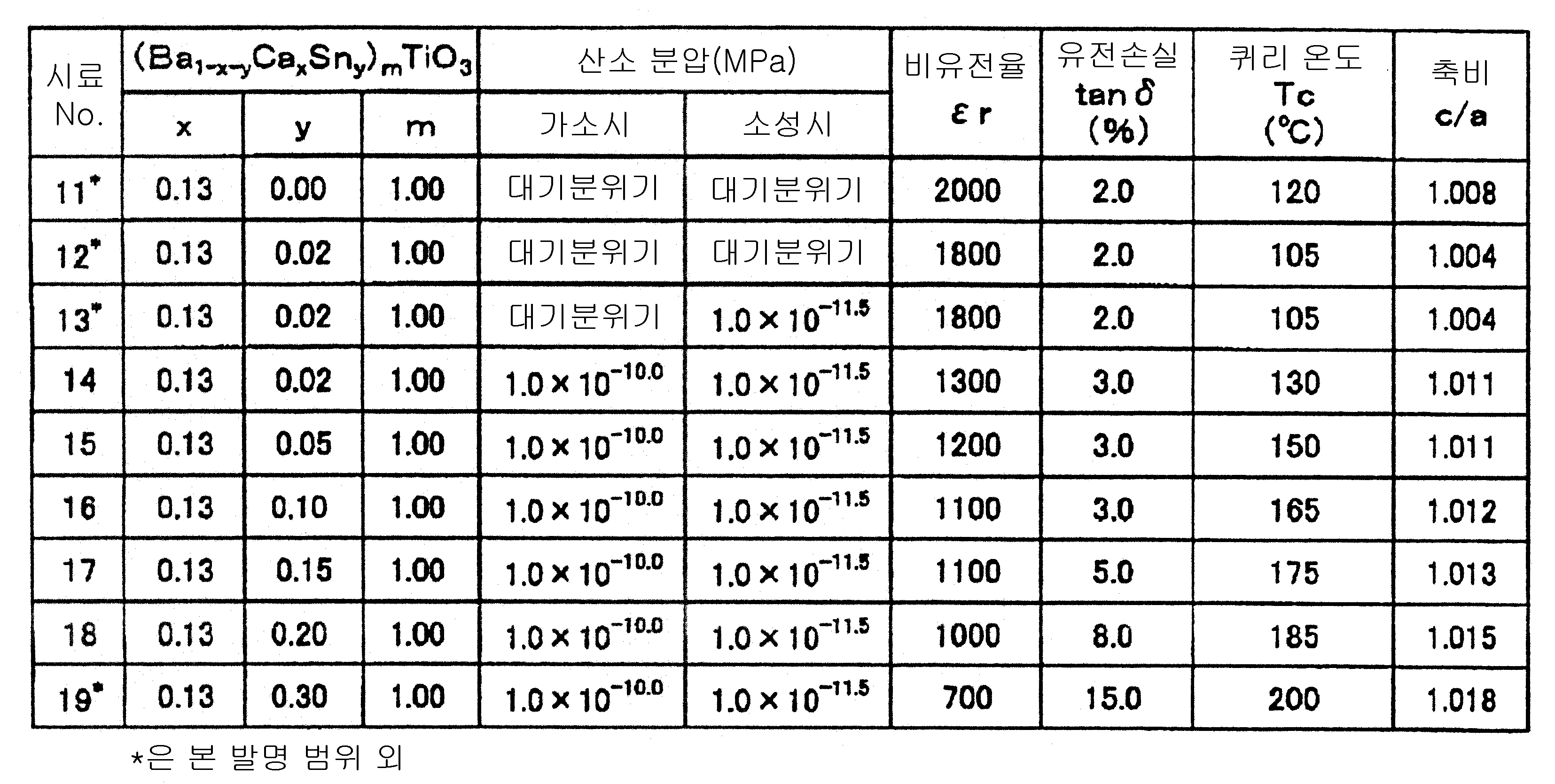 Figure 112008089193989-pct00002