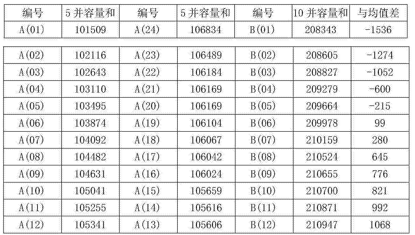 Figure CN106058279BD00062