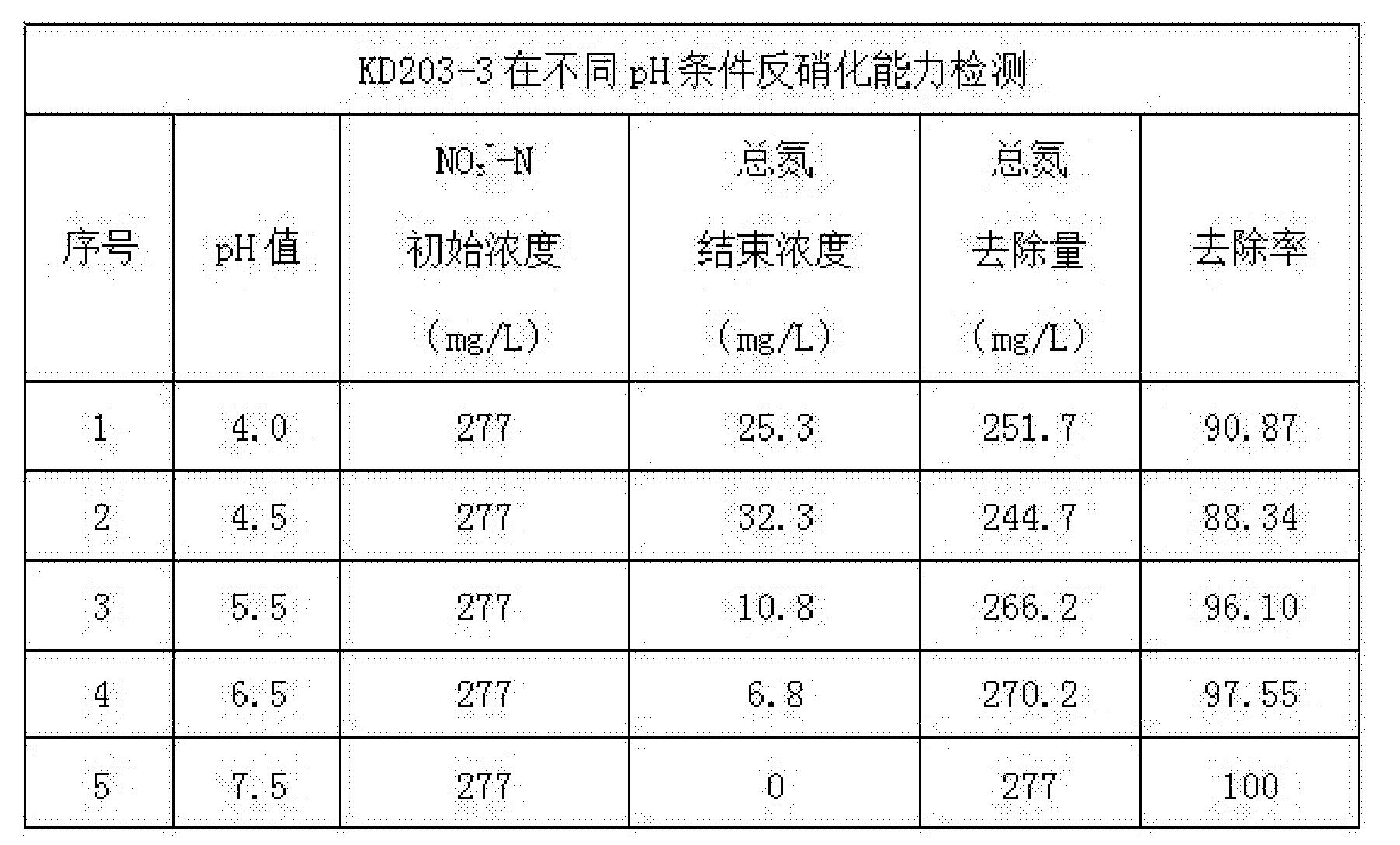 Figure CN105624076AD00071