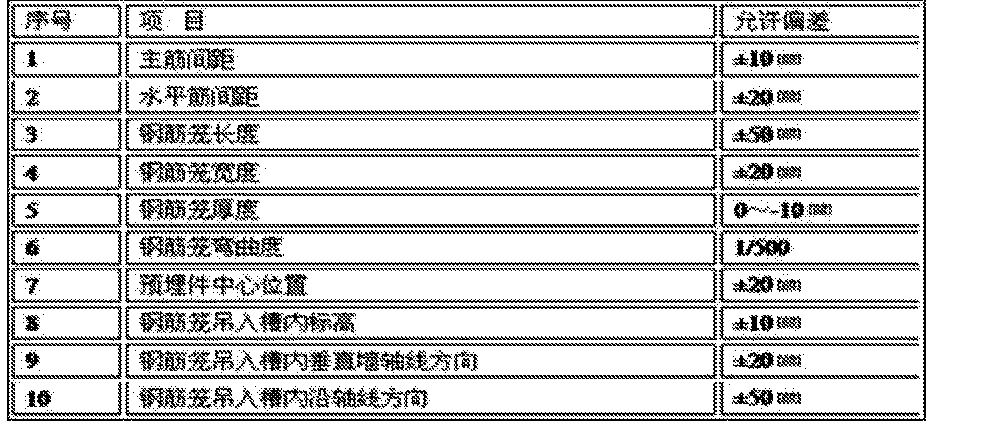 Figure CN105178288AD00091