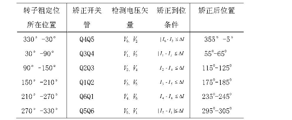 Figure CN102868350BC00062