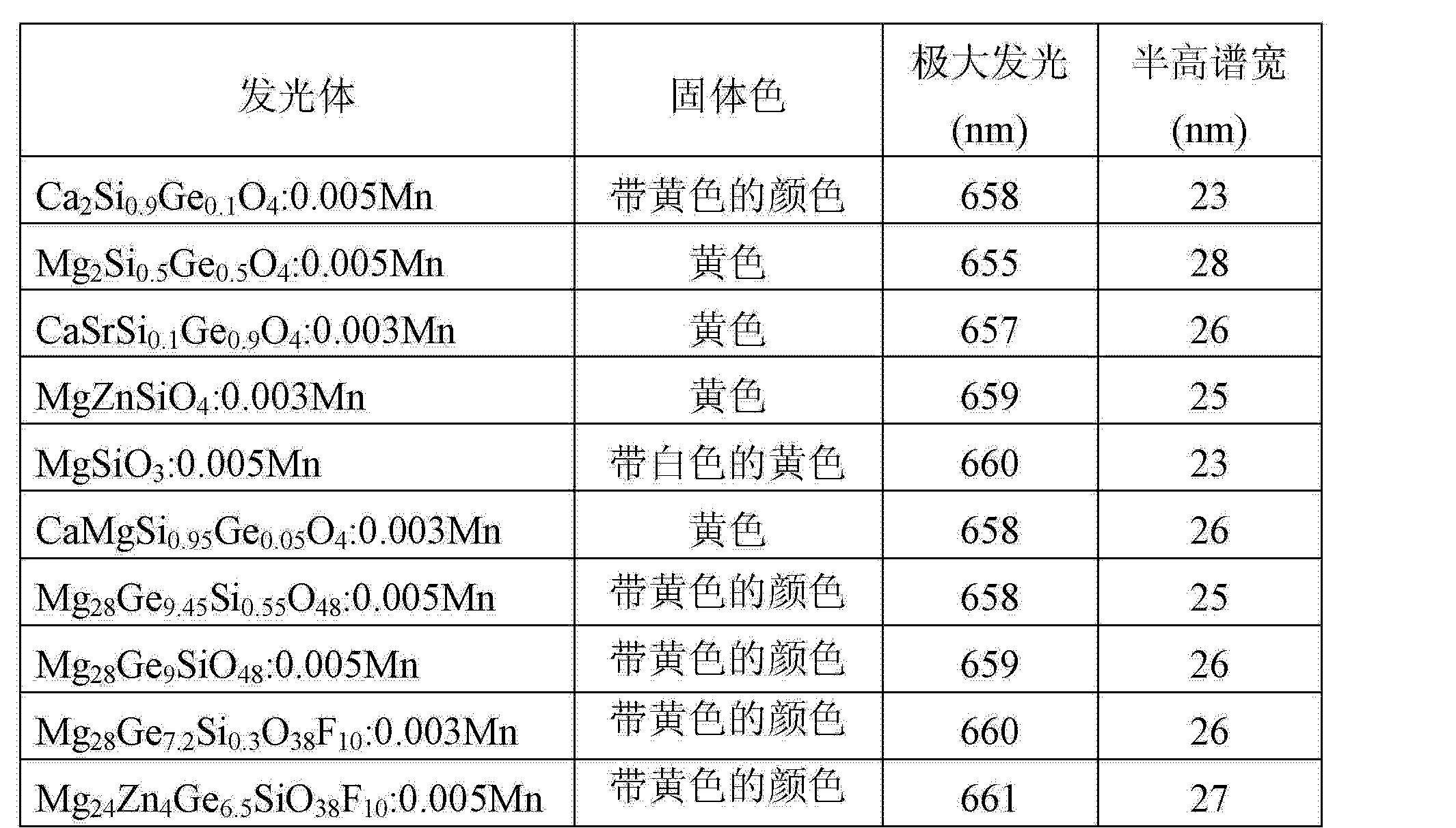 Figure CN1729267BD00131