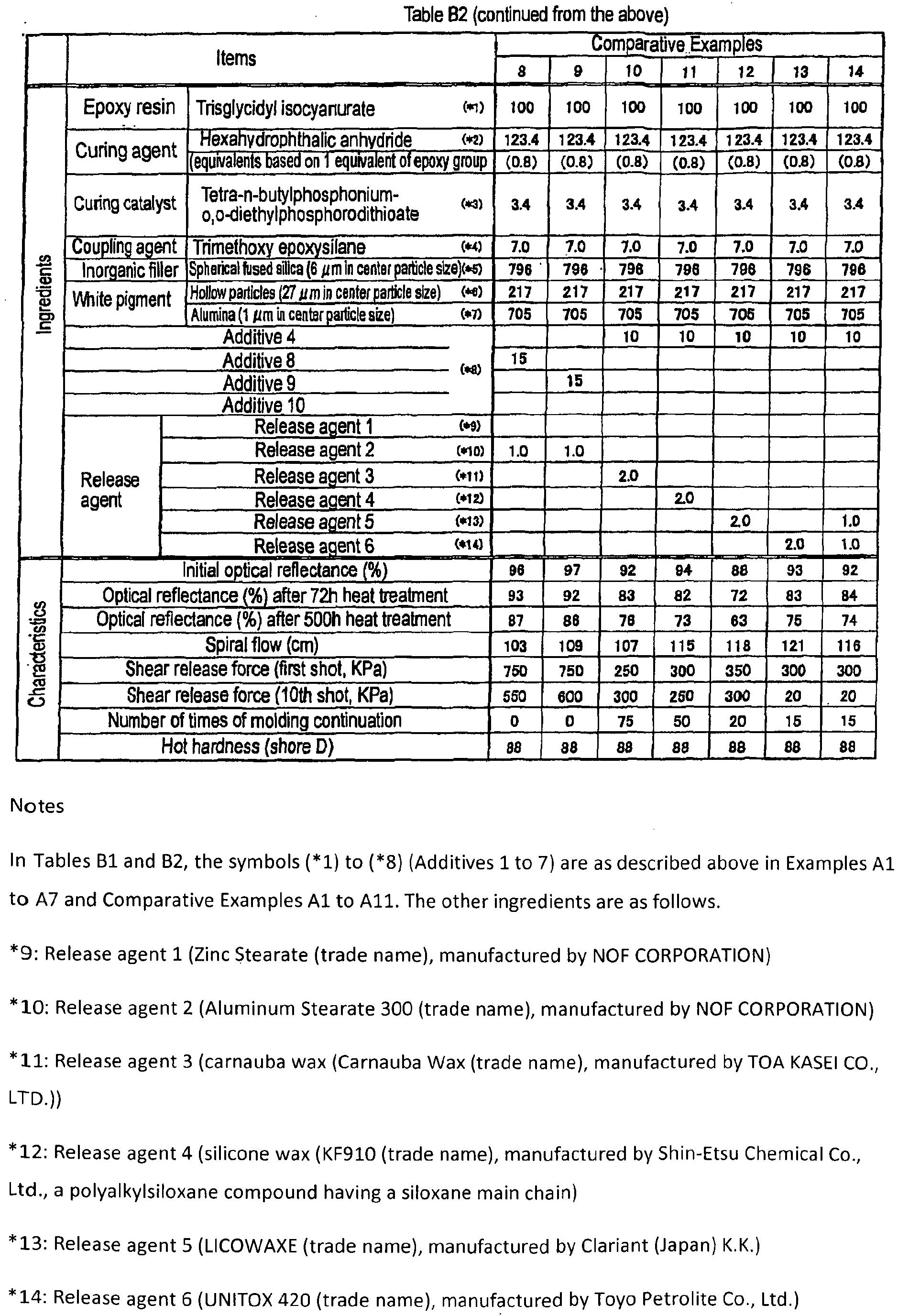 EP2540776B1 - Thermosetting light-reflecting resin