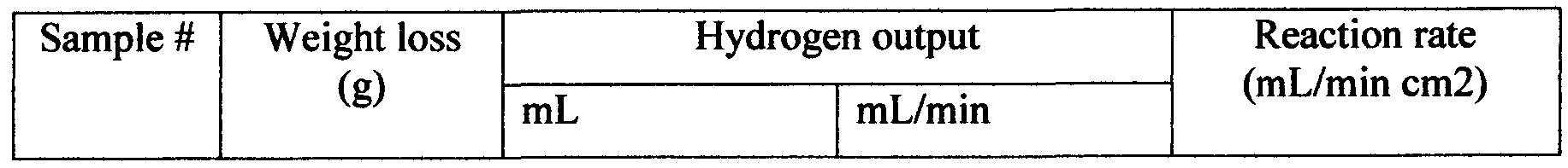 WO2012014197A1 - Hydrogen generating system and apparatuses