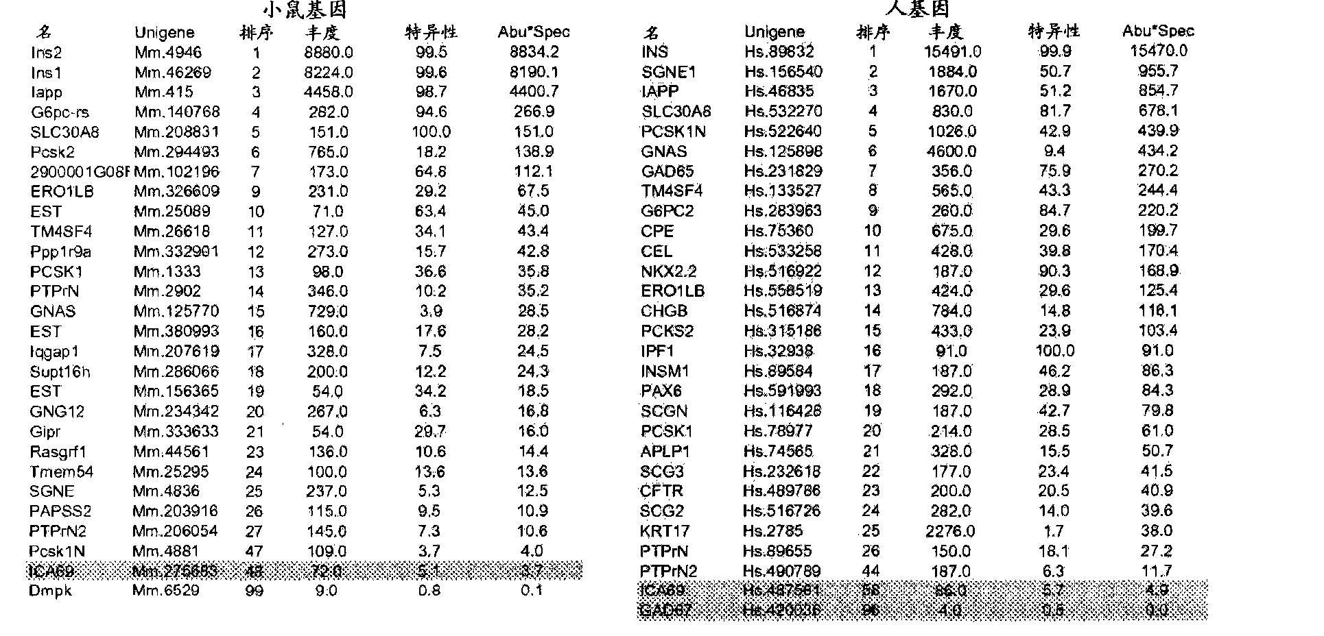 Figure CN101646781BD00451