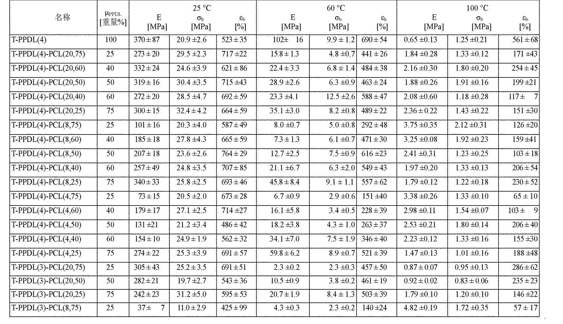 Figure CN102202865AD00161