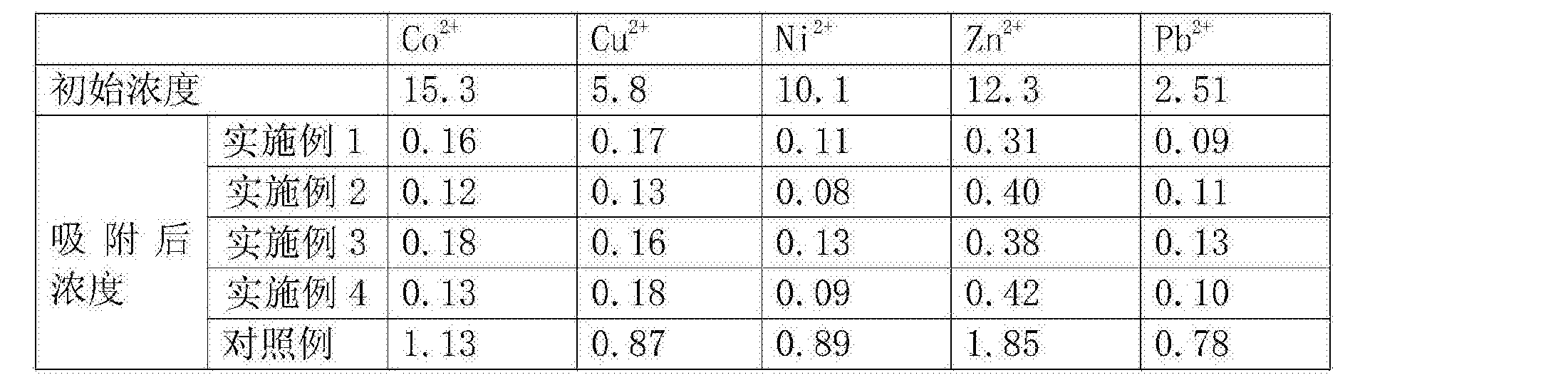 Figure CN105921126AD00071