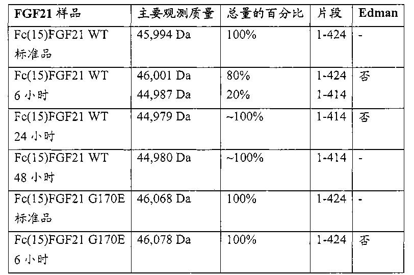 Figure CN102143758BD00471
