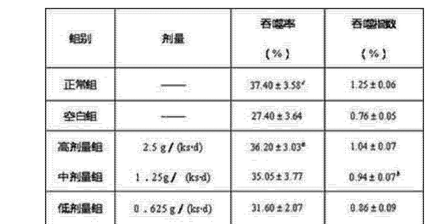 Figure CN104013062BD00081