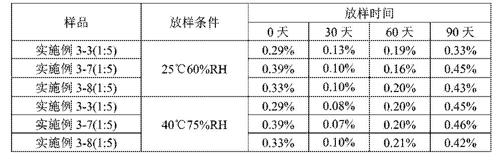 Figure CN105213316AD00211