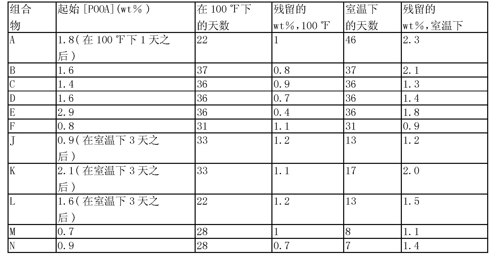 Figure CN1909808BD00471