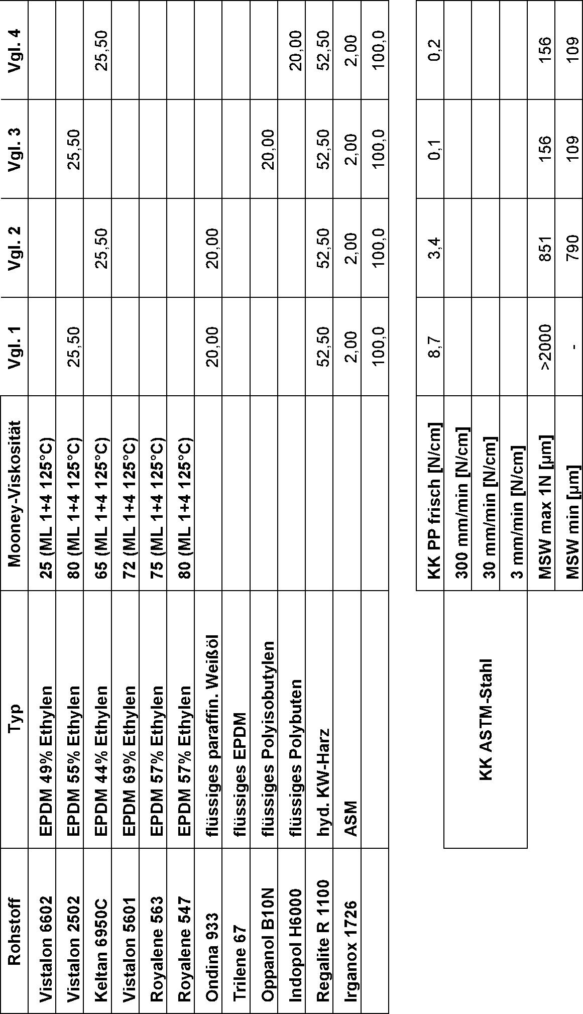 Figure DE102015217376A1_0003