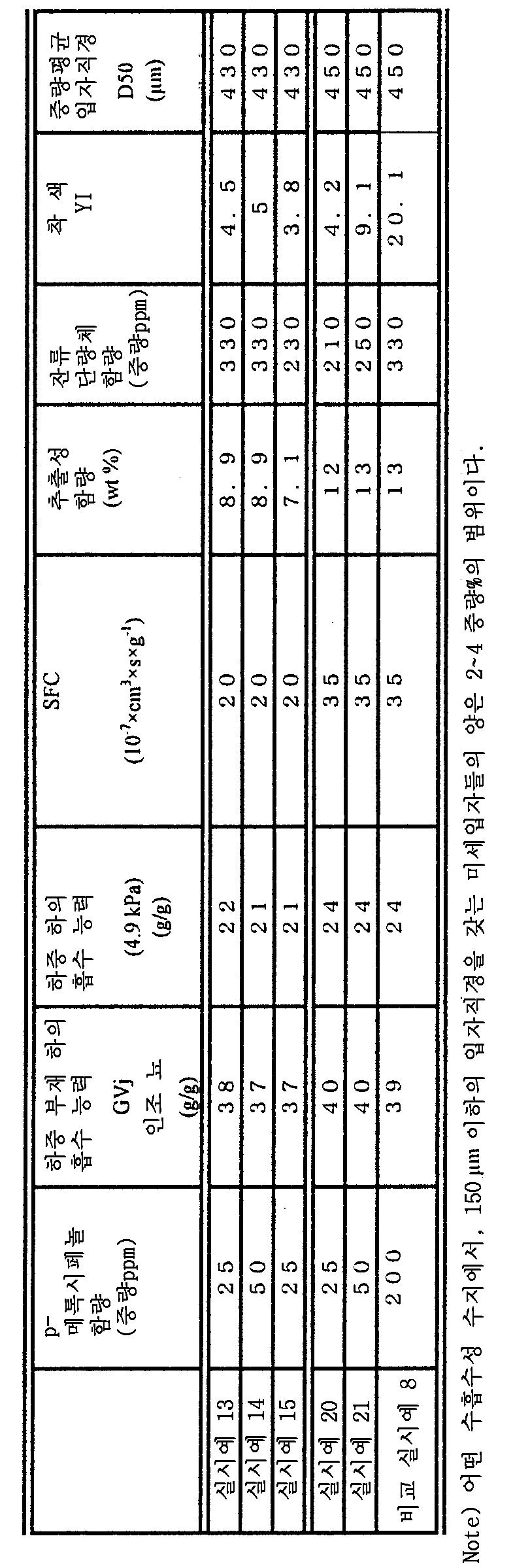 Figure 112003030328801-pct00003