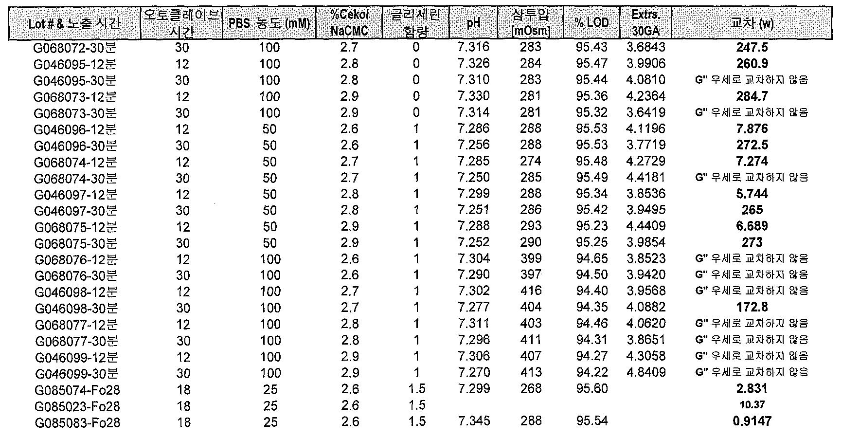 Figure 112014125807406-pat00021
