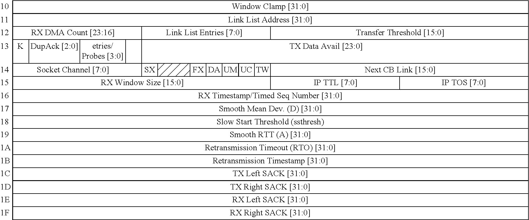 US7535913B2 - Gigabit ethernet adapter supporting the iSCSI