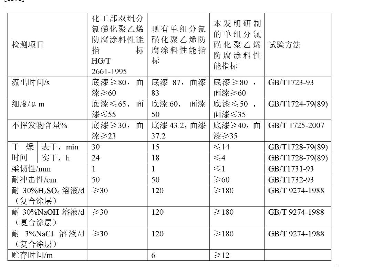 Figure CN101942153AD00071