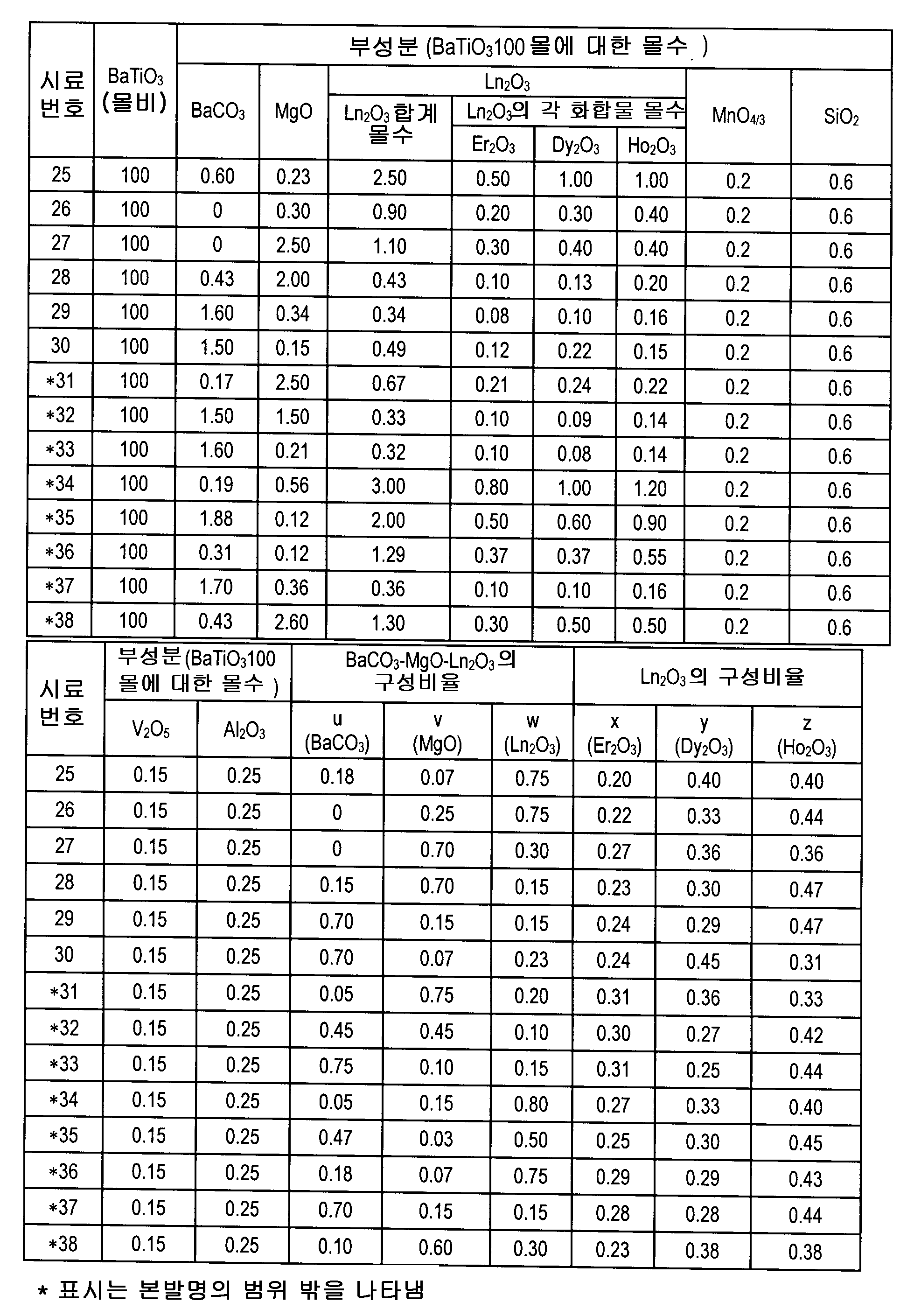 Figure 112007044565599-pct00005
