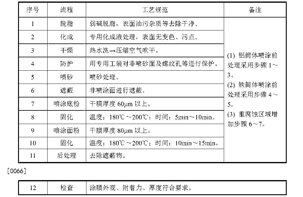Figure CN104324864BD00071