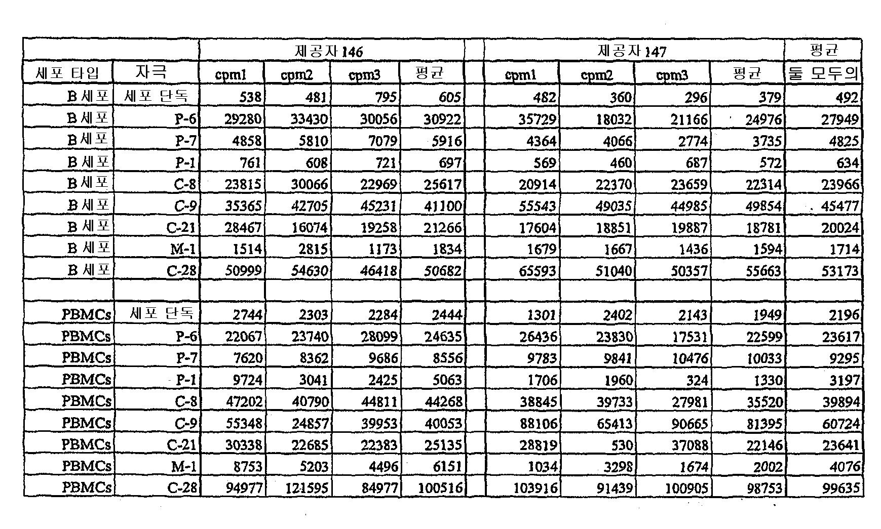 Figure 112004000355191-pct00112