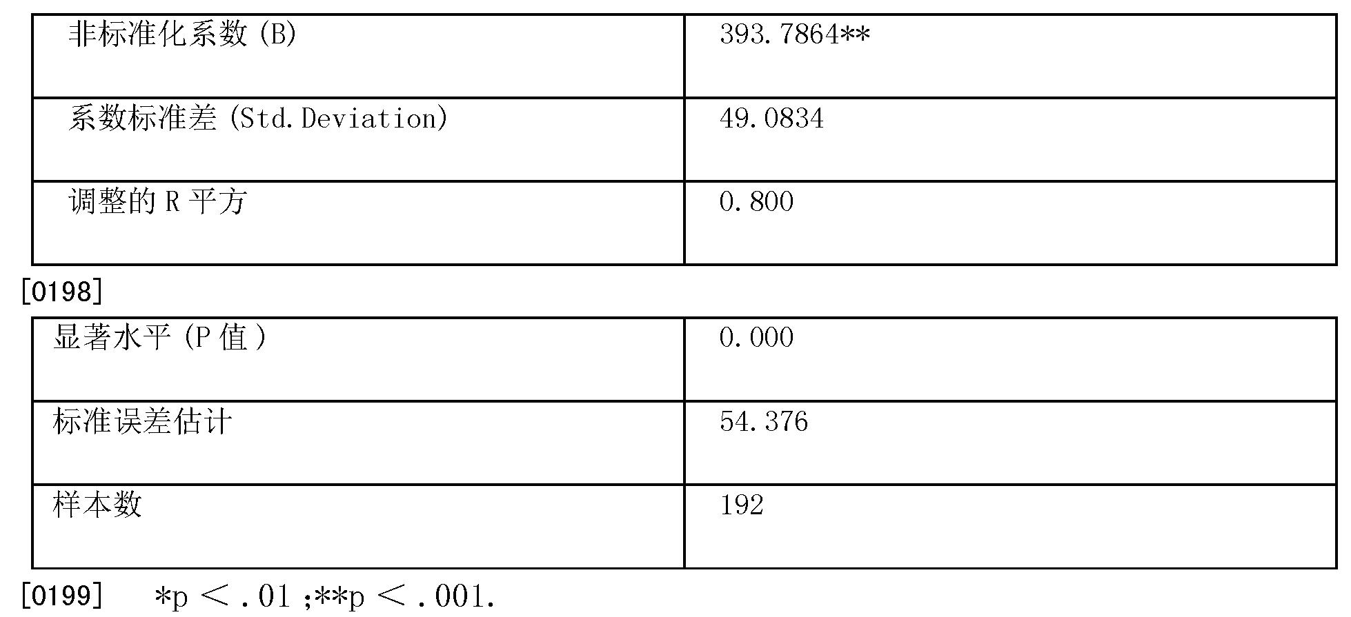 Figure CN103033752BD00211