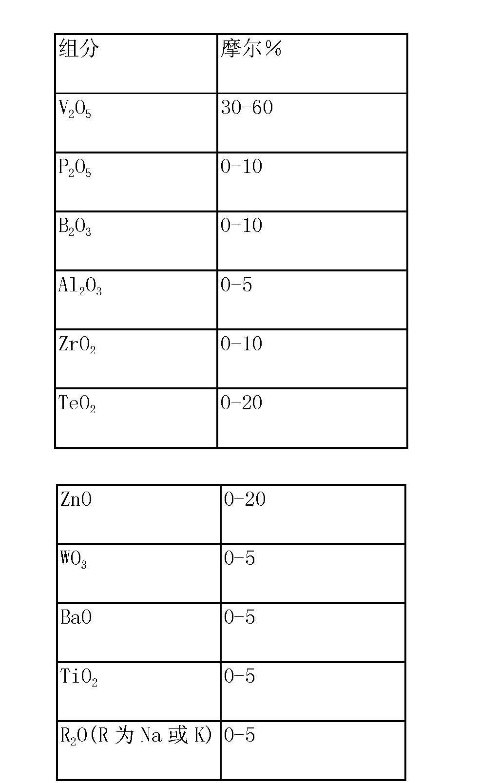 Figure CN105633296AD00082