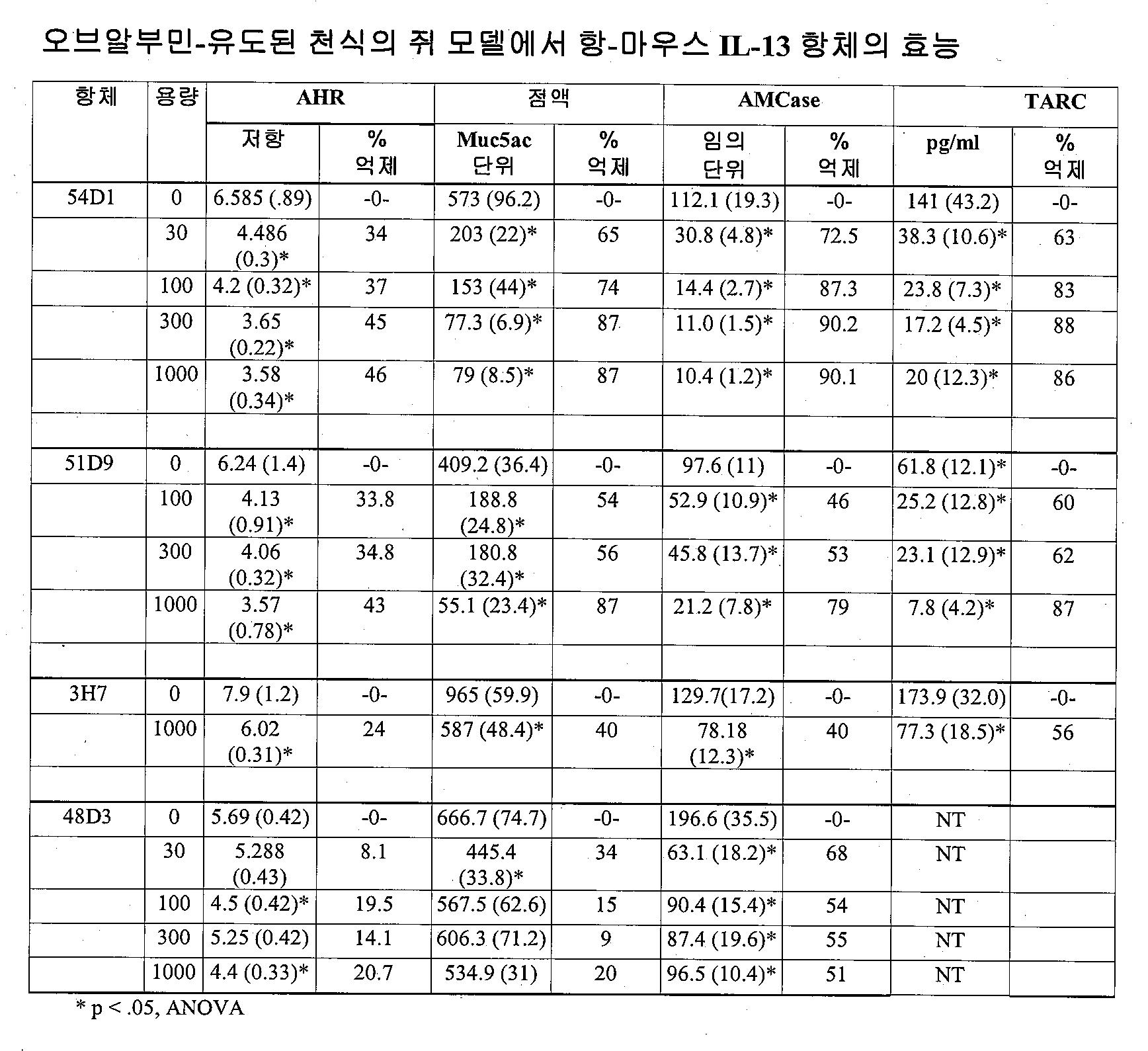 Figure 112015043114283-pat00034