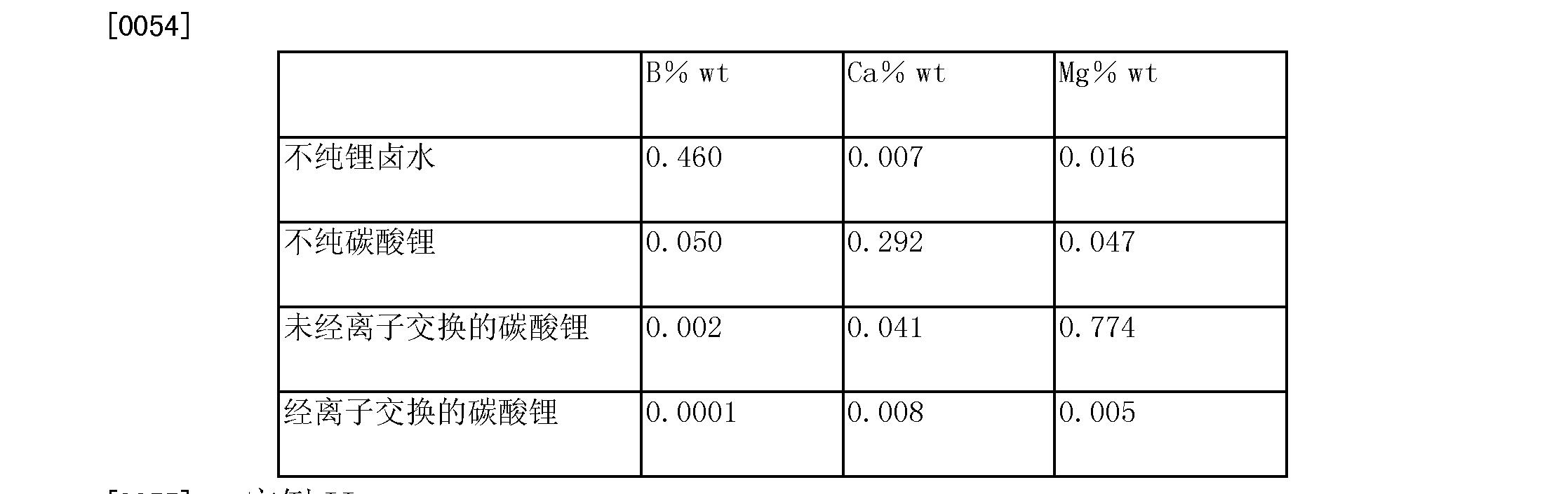 Figure CN103958412AD00131