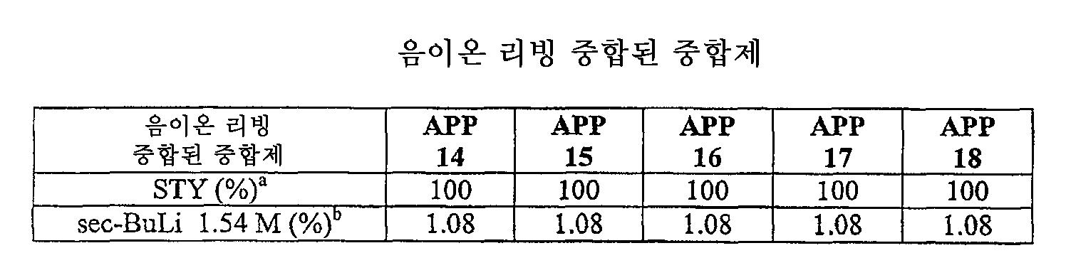 Figure 112006003349010-PCT00004