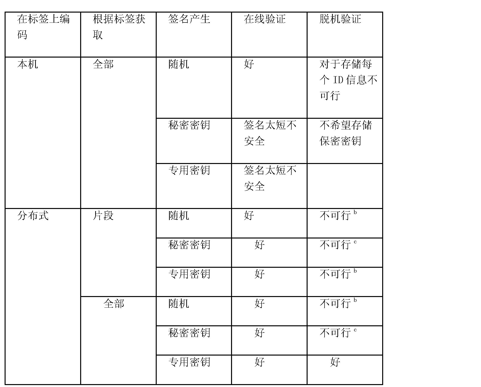 Figure CN101006454BD00841