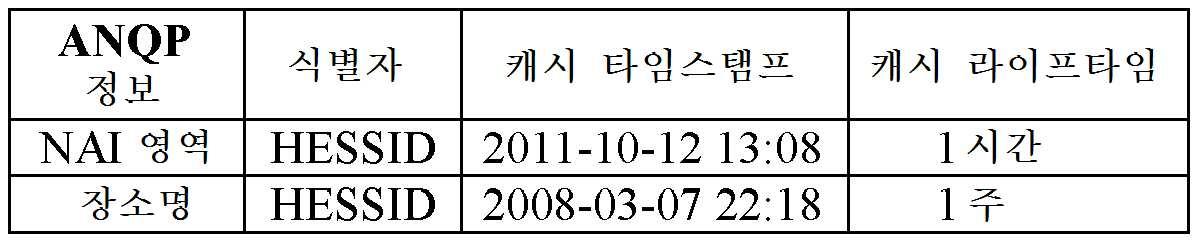 Figure 112014054201337-pct00001