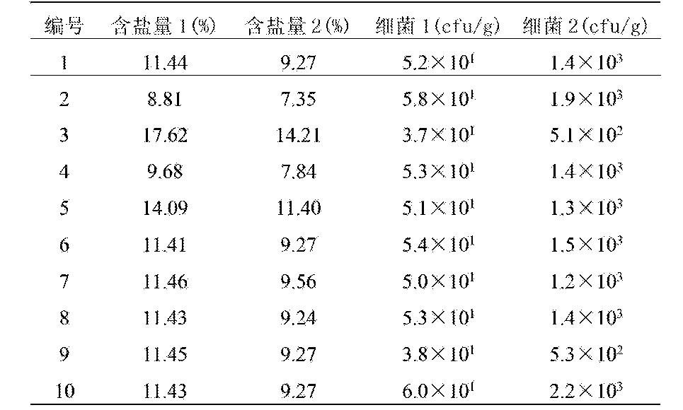 Figure CN103462059BD00051