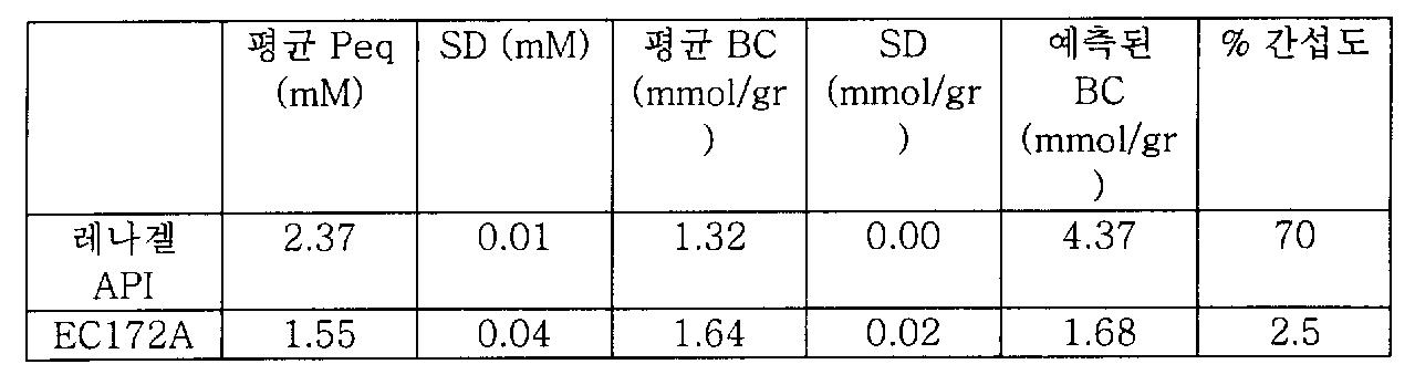 Figure 112006039282442-pct00050