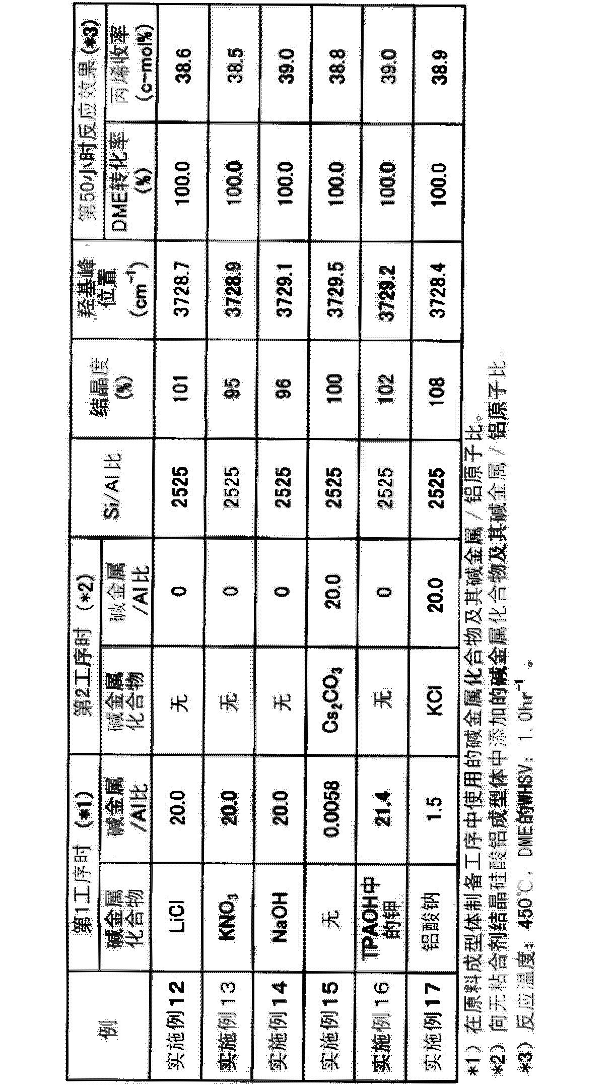 Figure CN102811813AD00251