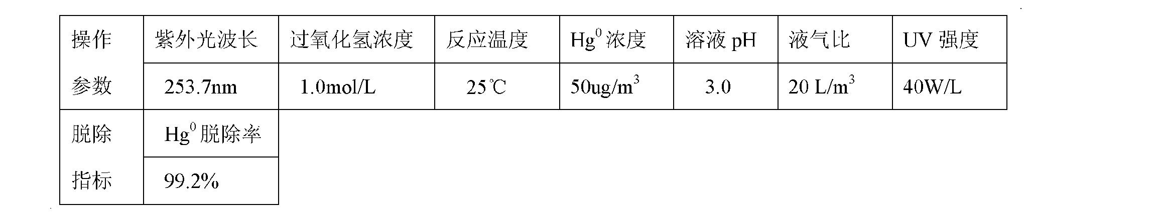 Figure CN101947409BD00102