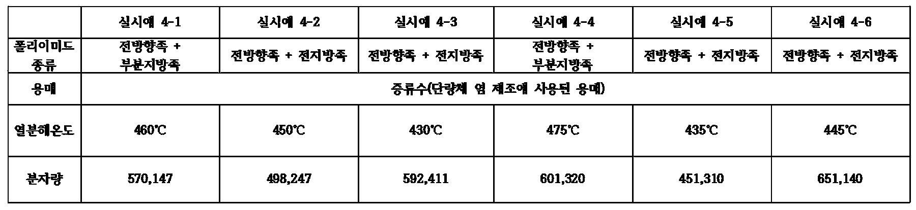 Figure PCTKR2015009102-appb-T000005