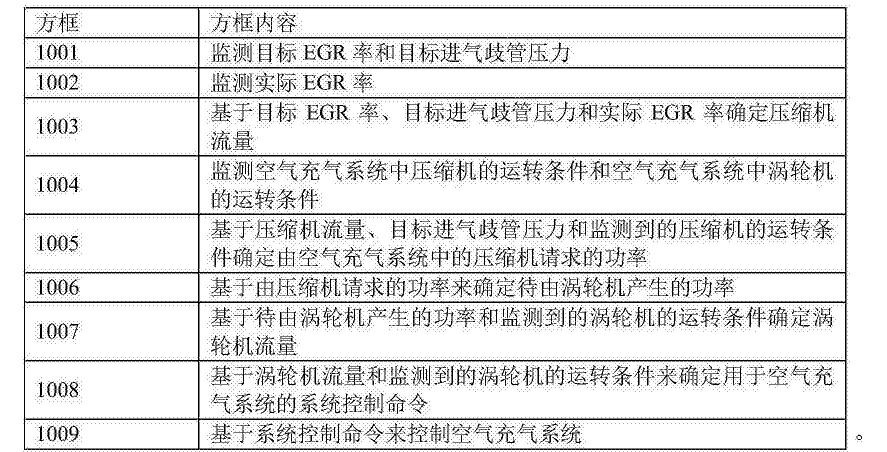 Figure CN105626275BD00221
