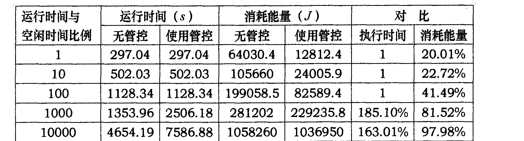 Figure CN101847044BD00052