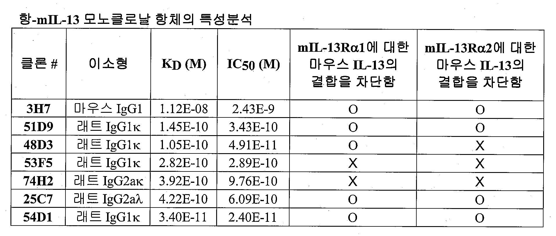 Figure 112015043114283-pat00032